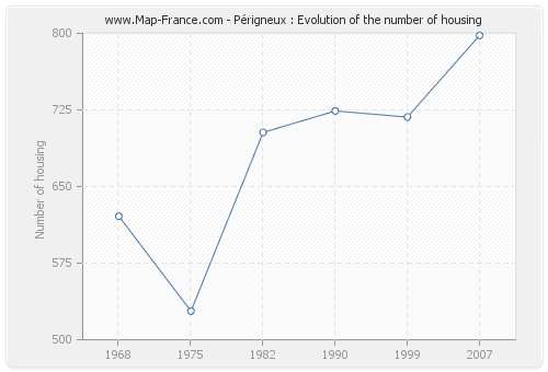 Périgneux : Evolution of the number of housing