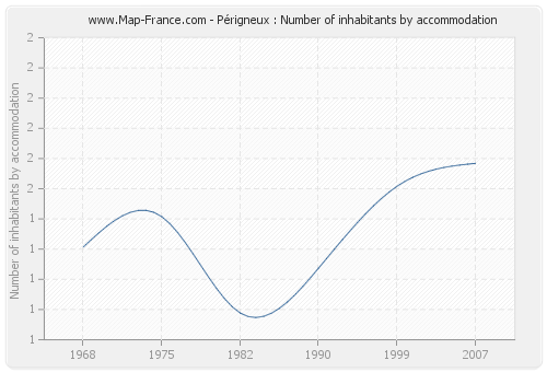 Périgneux : Number of inhabitants by accommodation