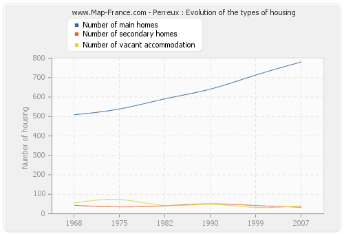 Perreux : Evolution of the types of housing