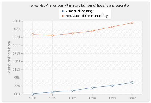 Perreux : Number of housing and population
