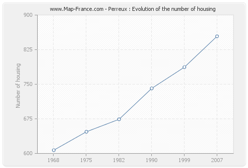 Perreux : Evolution of the number of housing