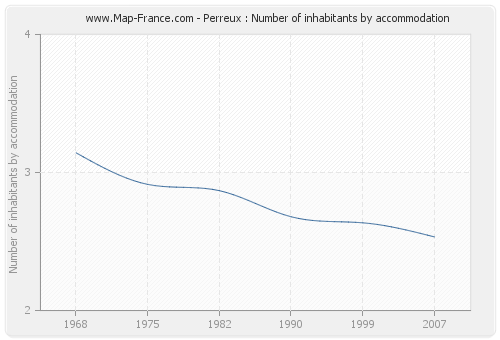 Perreux : Number of inhabitants by accommodation