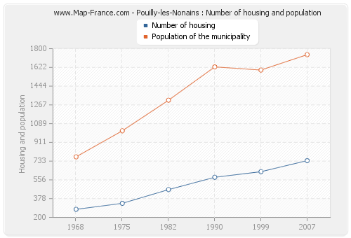 Pouilly-les-Nonains : Number of housing and population