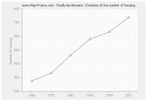 Pouilly-les-Nonains : Evolution of the number of housing