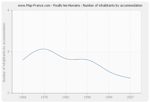 Pouilly-les-Nonains : Number of inhabitants by accommodation