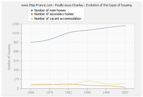 Pouilly-sous-Charlieu : Evolution of the types of housing