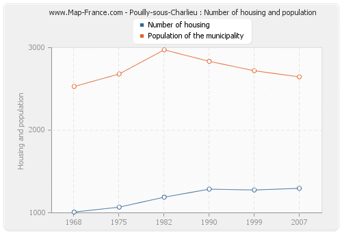 Pouilly-sous-Charlieu : Number of housing and population