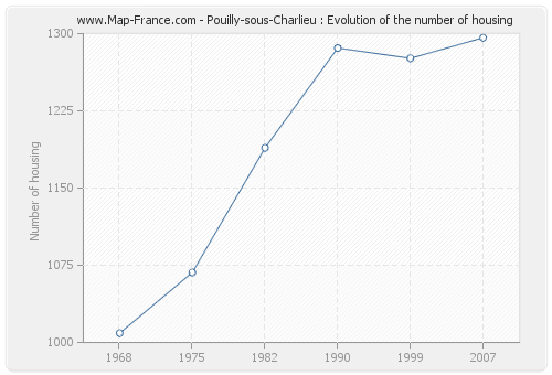 Pouilly-sous-Charlieu : Evolution of the number of housing