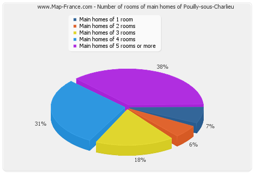 Number of rooms of main homes of Pouilly-sous-Charlieu