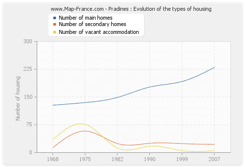 Pradines : Evolution of the types of housing