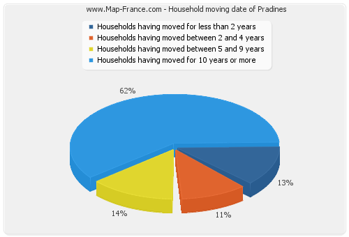 Household moving date of Pradines