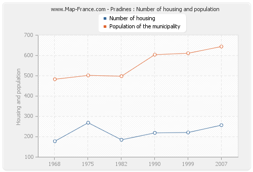 Pradines : Number of housing and population