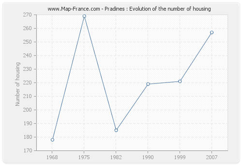 Pradines : Evolution of the number of housing
