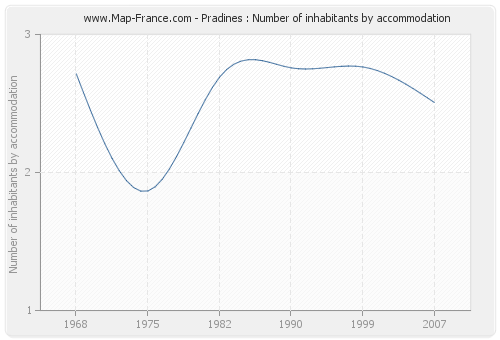 Pradines : Number of inhabitants by accommodation