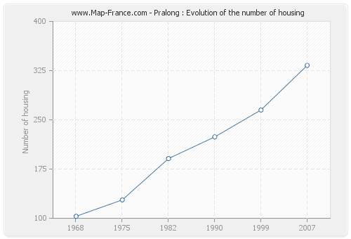 Pralong : Evolution of the number of housing