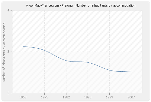 Pralong : Number of inhabitants by accommodation