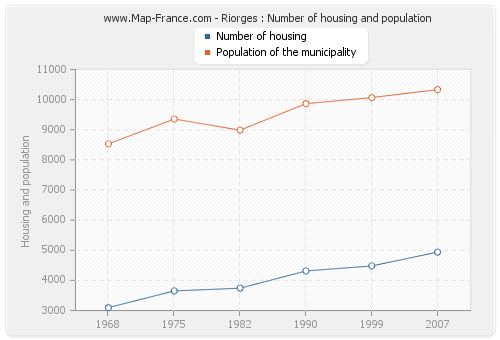 Riorges : Number of housing and population