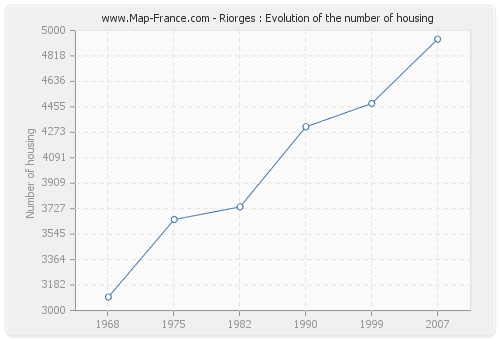 Riorges : Evolution of the number of housing