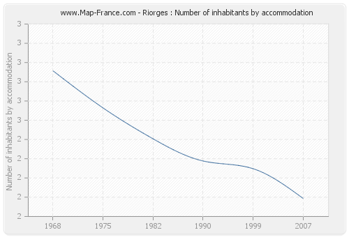 Riorges : Number of inhabitants by accommodation