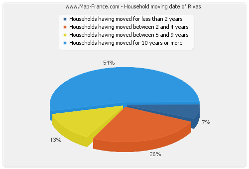 Household moving date of Rivas