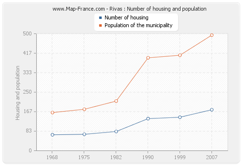 Rivas : Number of housing and population