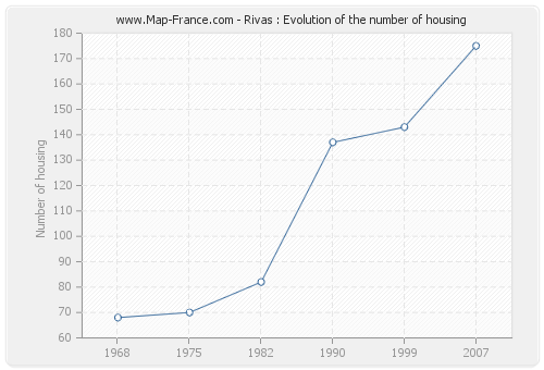 Rivas : Evolution of the number of housing