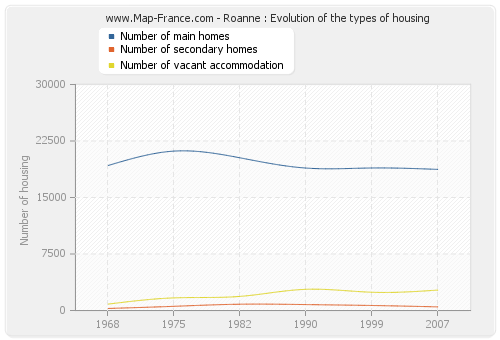 Roanne : Evolution of the types of housing