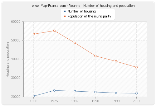 Roanne : Number of housing and population