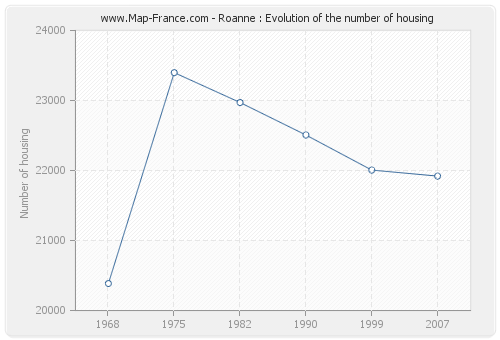 Roanne : Evolution of the number of housing