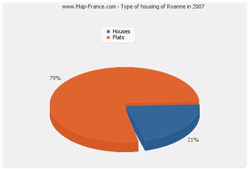 Type of housing of Roanne in 2007