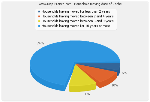 Household moving date of Roche
