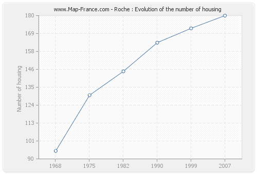 Roche : Evolution of the number of housing