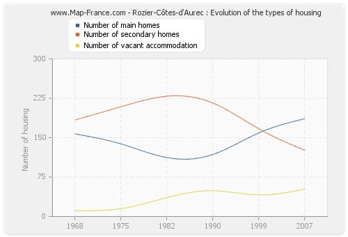Rozier-Côtes-d'Aurec : Evolution of the types of housing