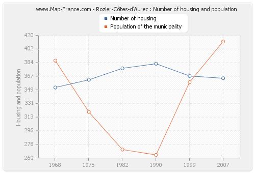 Rozier-Côtes-d'Aurec : Number of housing and population