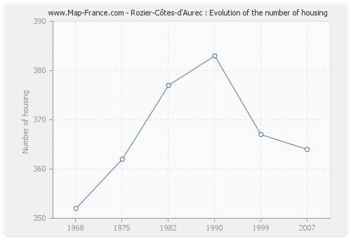 Rozier-Côtes-d'Aurec : Evolution of the number of housing