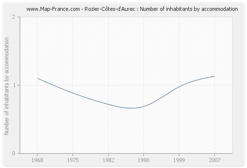 Rozier-Côtes-d'Aurec : Number of inhabitants by accommodation