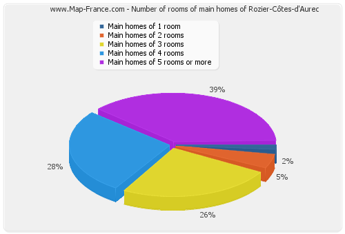 Number of rooms of main homes of Rozier-Côtes-d'Aurec