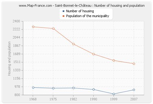 Saint-Bonnet-le-Château : Number of housing and population