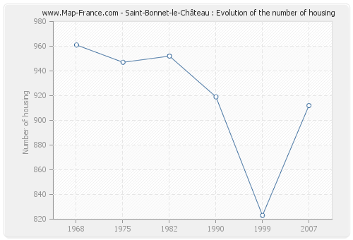 Saint-Bonnet-le-Château : Evolution of the number of housing