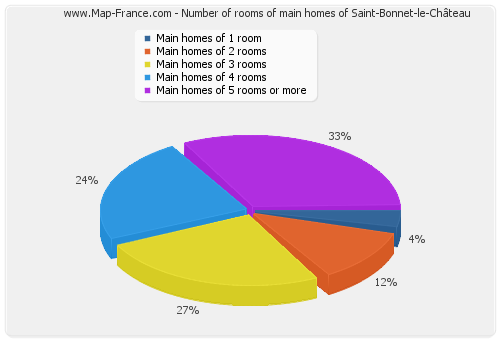 Number of rooms of main homes of Saint-Bonnet-le-Château