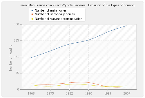 Saint-Cyr-de-Favières : Evolution of the types of housing