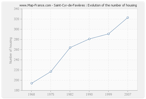 Saint-Cyr-de-Favières : Evolution of the number of housing