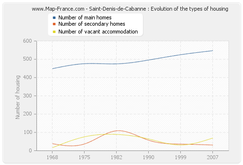 Saint-Denis-de-Cabanne : Evolution of the types of housing