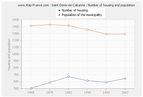 Saint-Denis-de-Cabanne : Number of housing and population