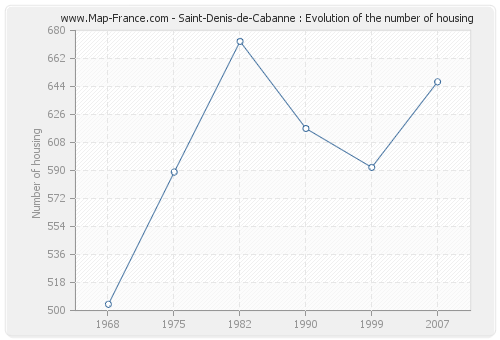 Saint-Denis-de-Cabanne : Evolution of the number of housing