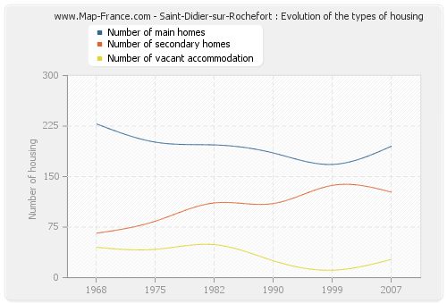 Saint-Didier-sur-Rochefort : Evolution of the types of housing