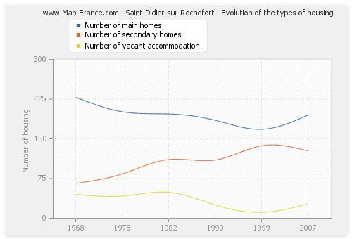 Saint-Didier-sur-Rochefort : Evolution of the types of housing