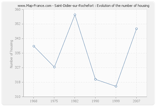 Saint-Didier-sur-Rochefort : Evolution of the number of housing