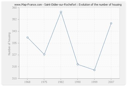 Saint-Didier-sur-Rochefort : Evolution of the number of housing