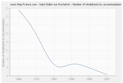 Saint-Didier-sur-Rochefort : Number of inhabitants by accommodation